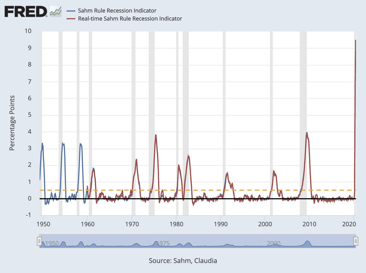 MiB: Claudia Sahm, CEA & Federal Reserve Economist 2