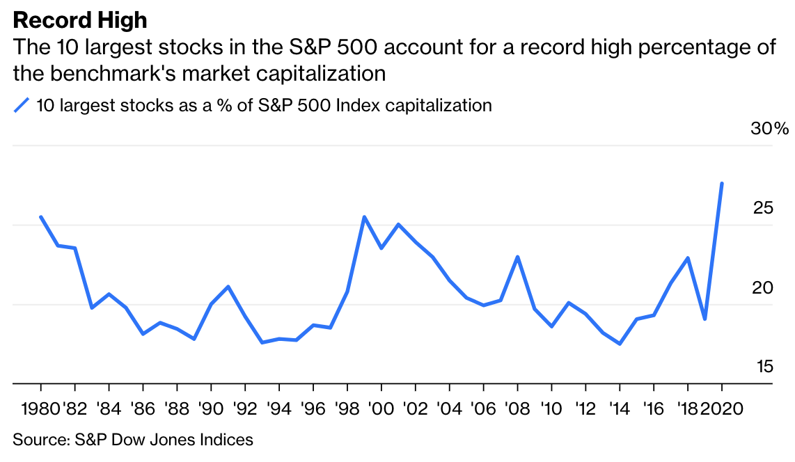 BBRG: Top-Heavy Stock Indexes Are Nothing to Fear 1