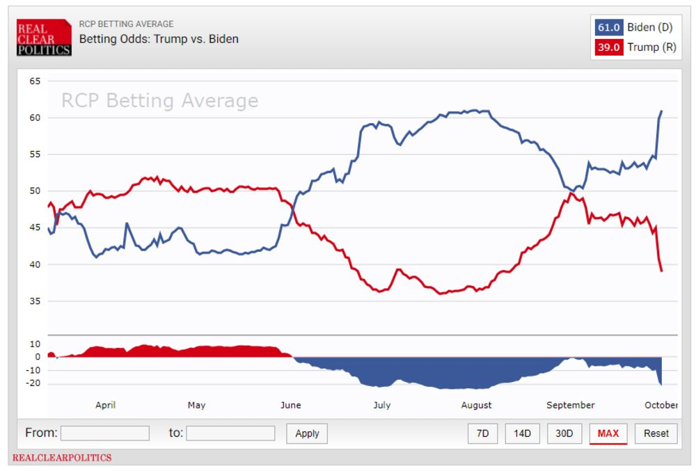 Prediction Markets, Polls and the President's Covid19 2