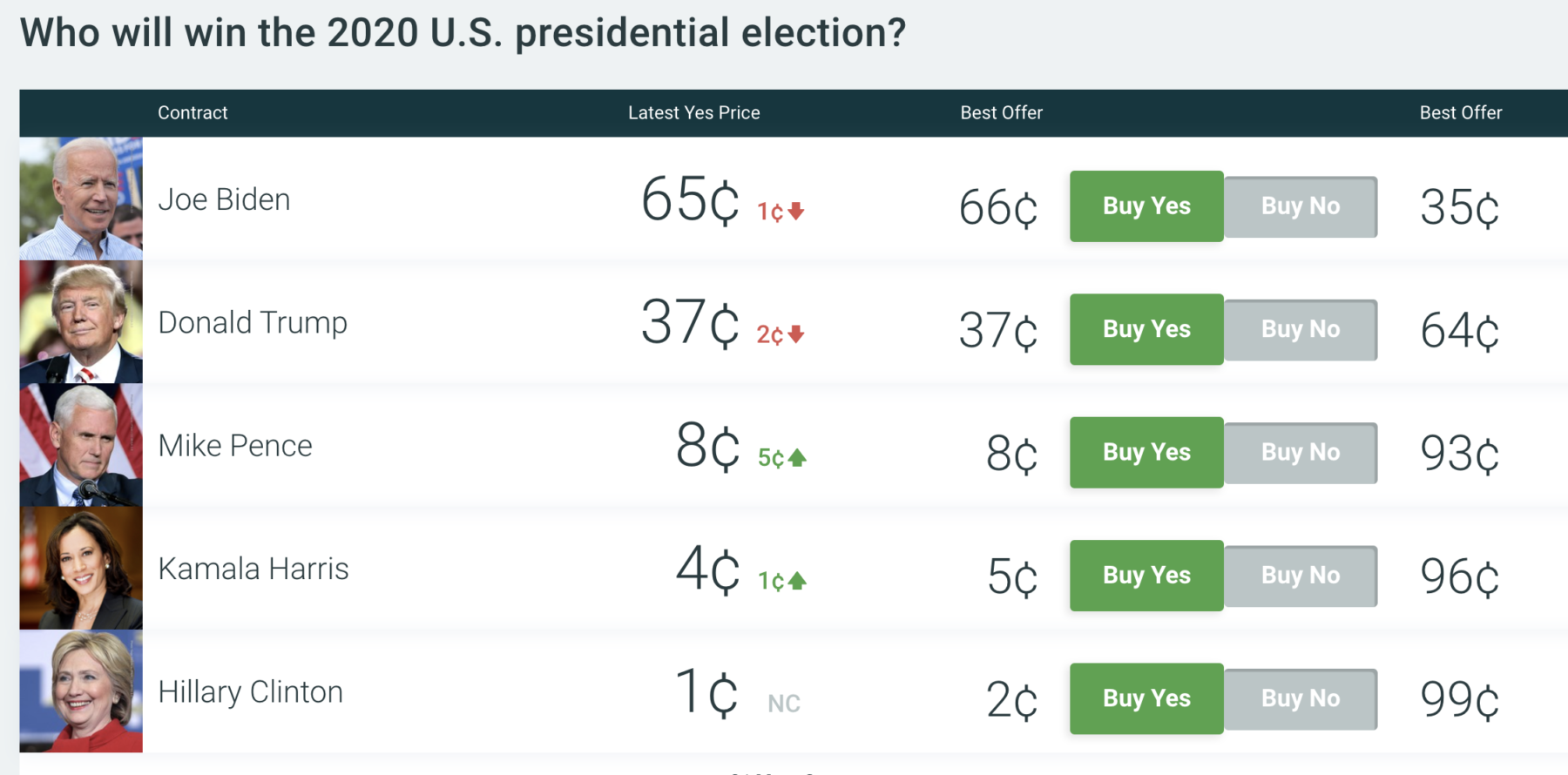 Prediction Markets, Polls and the President's Covid19 3