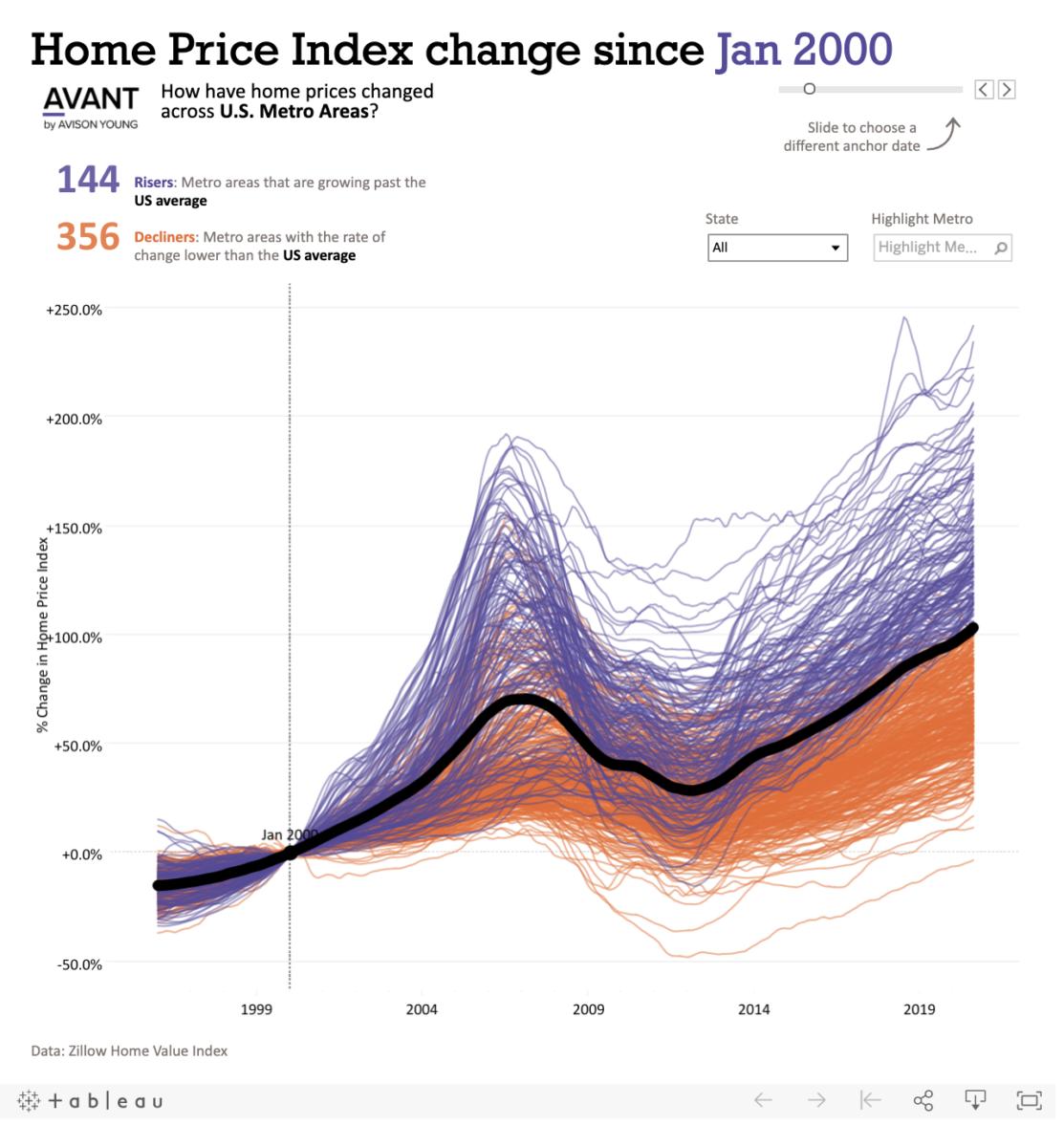 Peak Suburban House Prices? 1