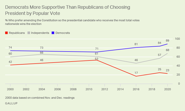 The Never-Ending Crisis of the Electoral College 3