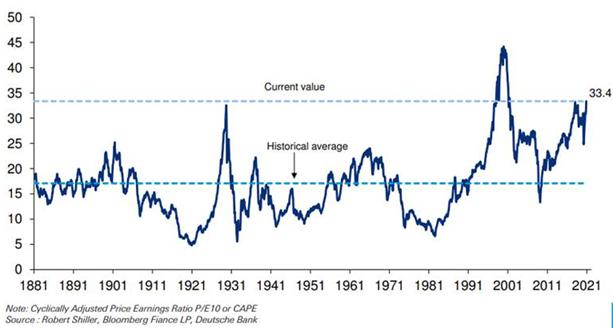 S&P 500 CAPE Ratio: 2020 vs 1929 2
