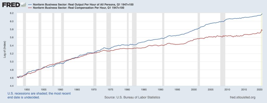 """Covid Lockdown """"Solves"""" Productivity Mystery 3"""