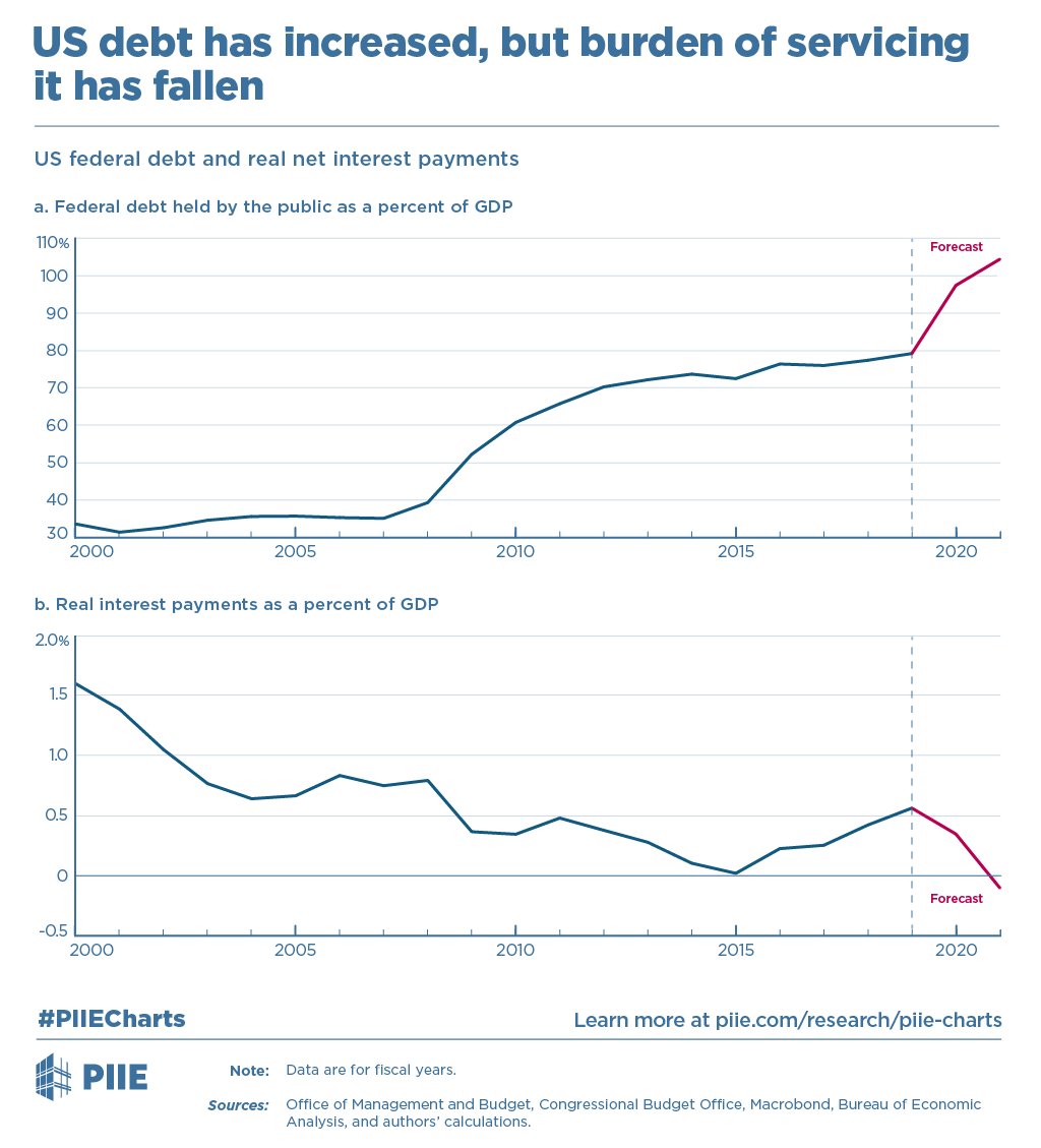 Cost of Financing US Deficits 2