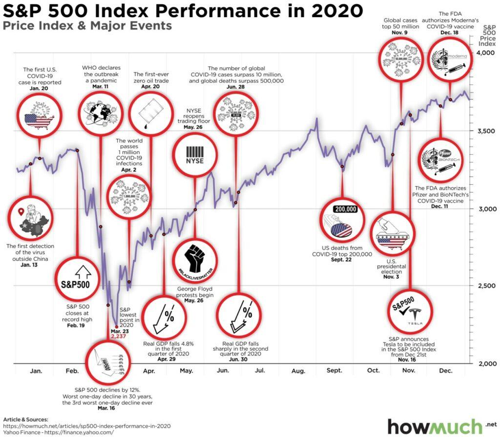 The Unpredictable 2020 1