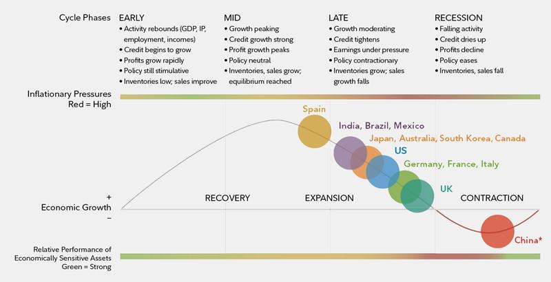 biz cycle investing 2019 chart 2
