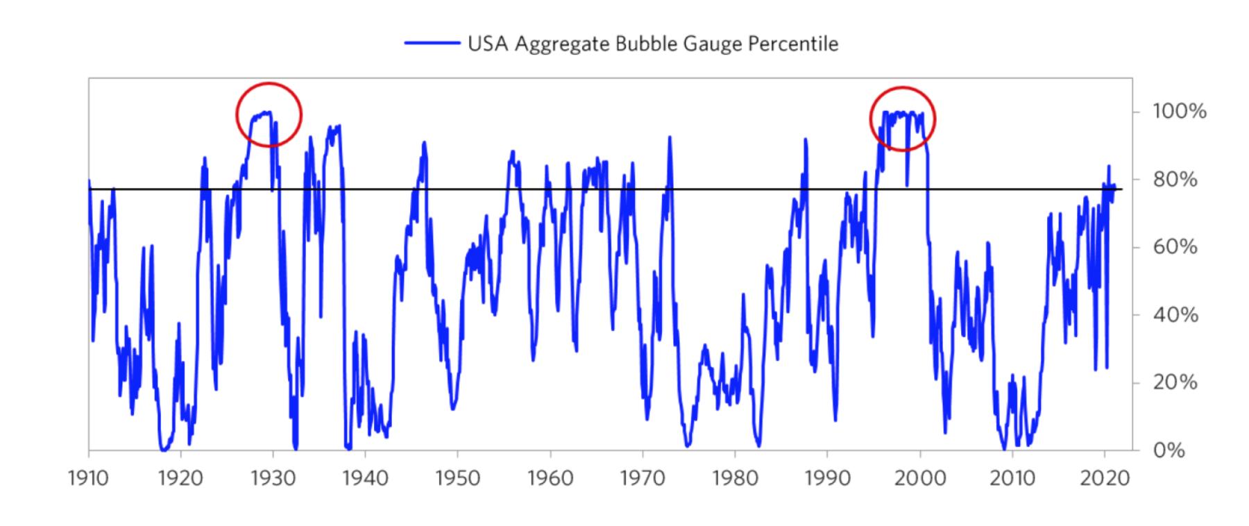 Dalio: How to Spot a Bubble 2
