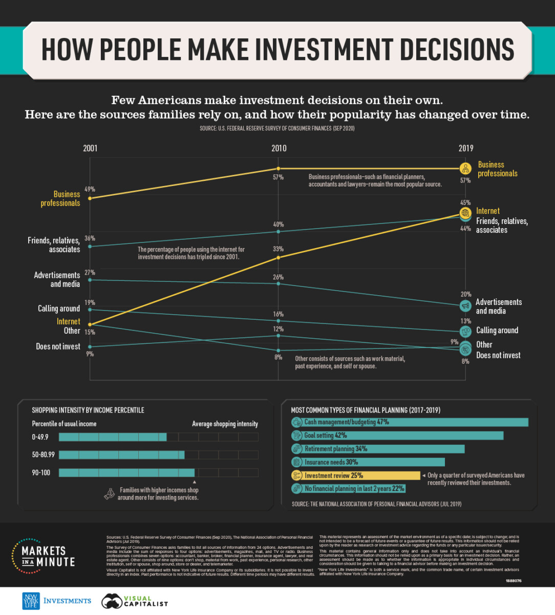 What Sources Drive Investment Decisions? 2