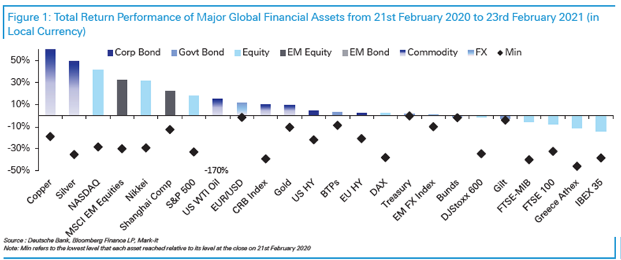 Total Return Major Global Assets from February 21, 2020 to February 23, 2021 Source: Deutsche Bank     Before this pullback began, the market had experienced an epic 12 months. It dates back to late February 2020, when the markets began to roll over as they s…