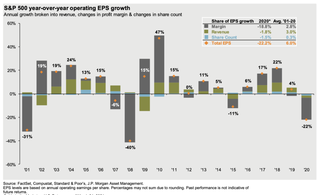 Drawdowns, EPS Growth + Relative Performance 4