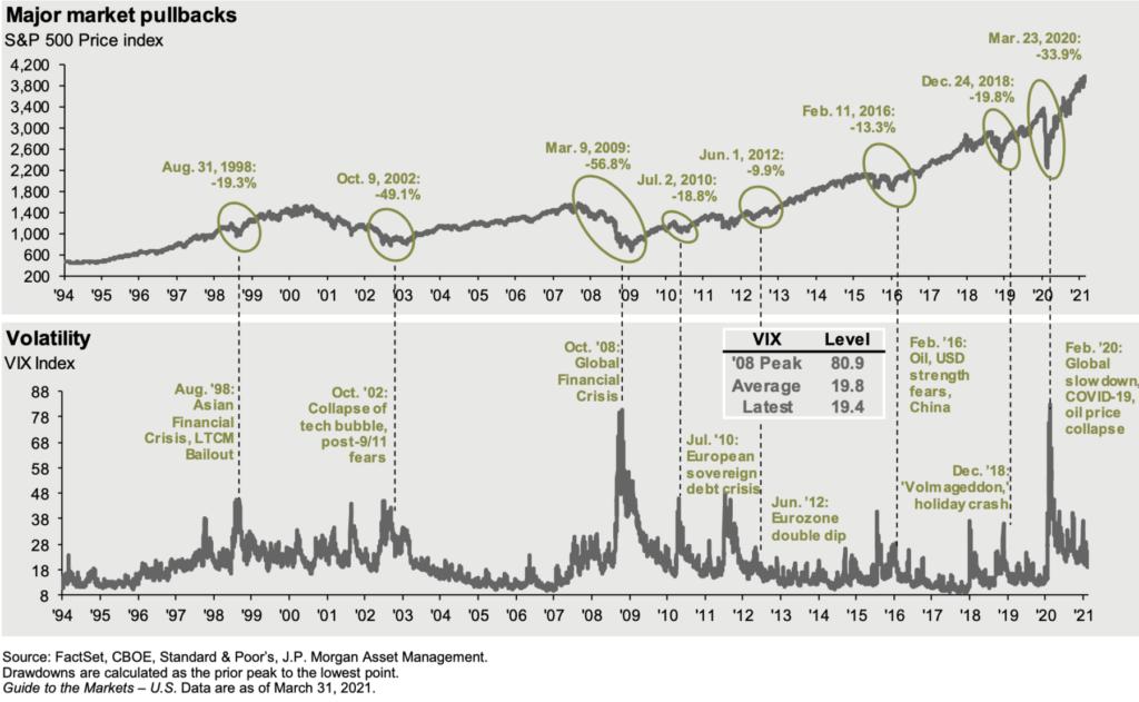 Drawdowns, EPS Growth + Relative Performance 6