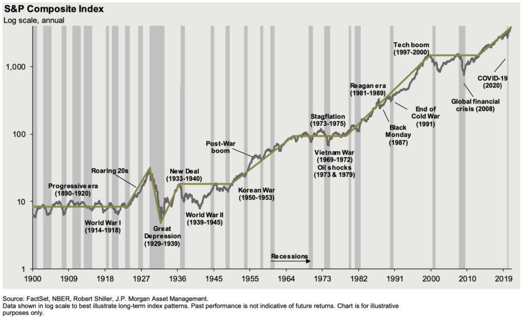 Drawdowns, EPS Growth + Relative Performance 10