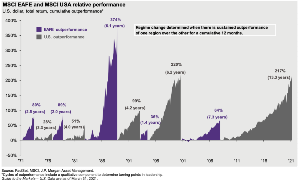 Drawdowns, EPS Growth + Relative Performance 8